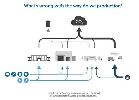Barclays green production infographic