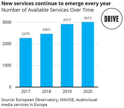VOD services chart