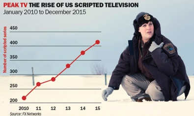 peak tv chart