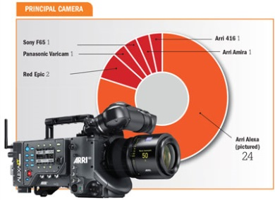 principal camera